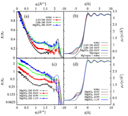 Ionic distribution at water – air, solid, liquid interfaces : ionic specificity