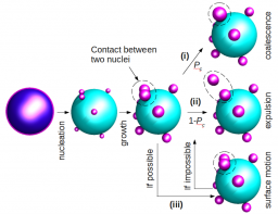 Colloidal Molecules: contribution to their optimized production