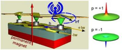 A frequency controlled memory based on magnetic vortices