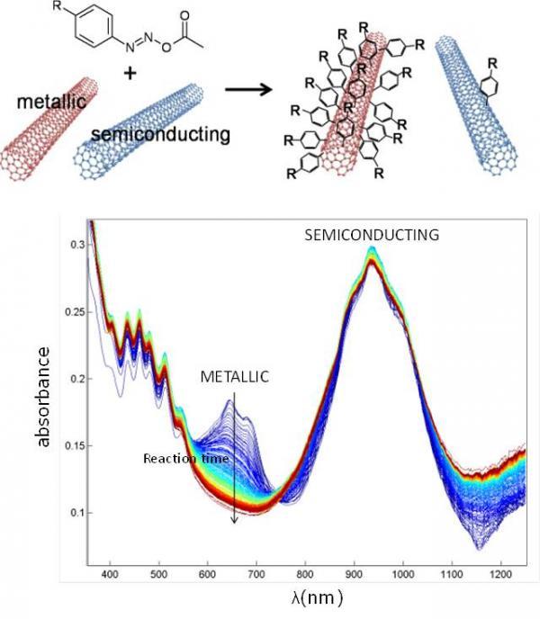 Brevets du Laboratoire de Nanophotonique