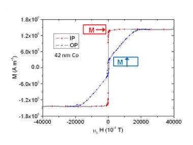 Combiner magnétisme et polarisation électrique à température ambiante dans un film mince