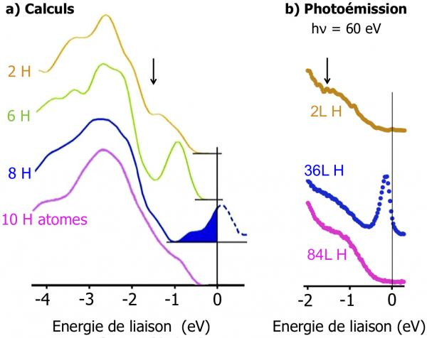 Ouverture par atomes d'hydrogène de nanotunnels sous la surface d'un semiconducteur, le carbure de silicium
