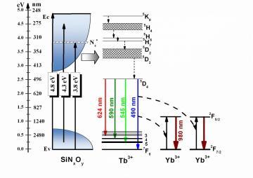 Couche dopée pour renforcer l\'efficacité des cellules photovoltaïque silicium