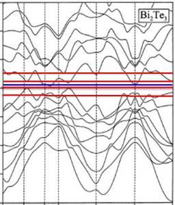 Un conducteur bien compensé par irradiation électronique : Bi2Te3