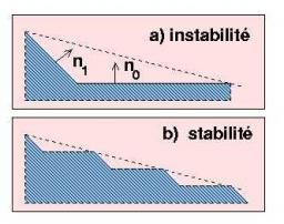 Stabilité des surfaces vicinales