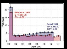 Analyse quantitative par faisceaux d'ions de systèmes Métal-Carbone-Oxygène : application à UC oxydé