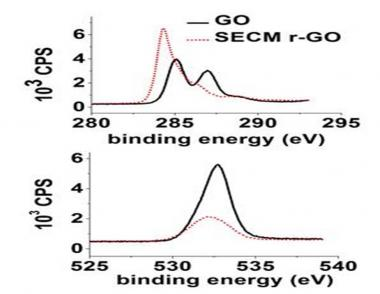Réduction du graphène oxydé par microscopie électrochimique : une méthode générique de fonctionnalisation de surface