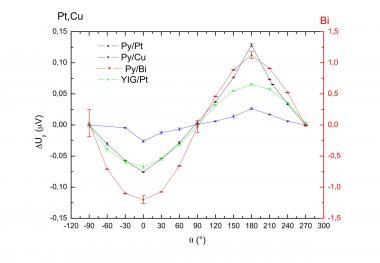 Pour un capteur thermique de champ magnétique : effet hall thermique anisotrope