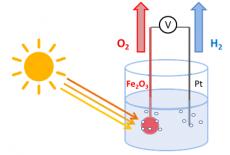 De la rouille, du soleil et de l'eau  pour produire de l'hydrogène