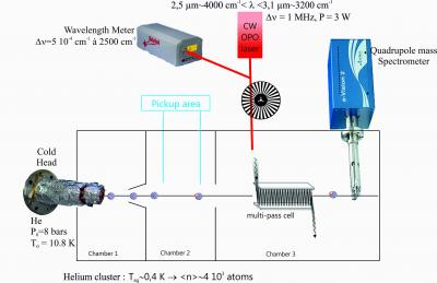 The GOUTTELIUM setup : an IR spectroscopy in a cold environment