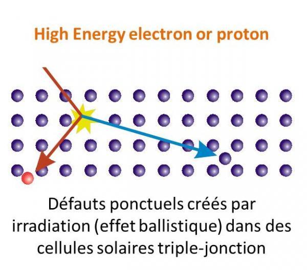 Vieillissement sous irradiation de cellules solaires pour des applications spatiales.