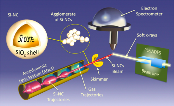 Spectroscopie de photoélectrons X sur des nanoparticules libres