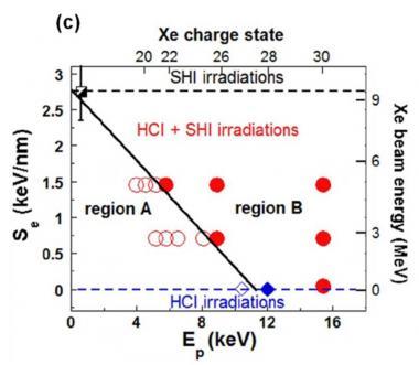 Nanostructures induites par faisceaux d\'ions :  additivité entre les dépôts d\'énergie cinétique et potentielle