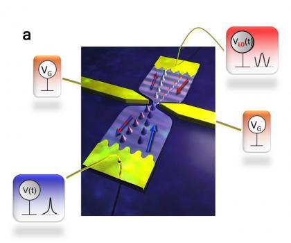 Information quantique : comment tomographier un électron ?
