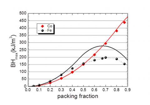 Matériaux à base de nanofils magnétiques pour aimants permanents renforcés