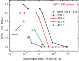 •OH-radical distribution revealed in ionization tracks of heavy ions at elevated temperature