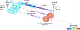 Des impulsions de rayonnement ultraviolet extrême quasi circulaire accessibles en laboratoire