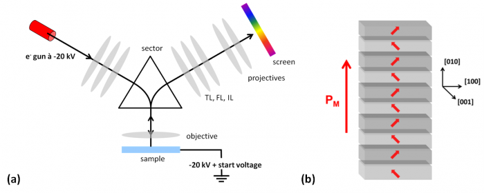 Commutation électronique de la polarisation dans des oxydes ferroélectriques