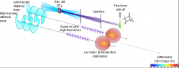 Ultraviolet radiation pulses extreme near-circular accessible laboratory