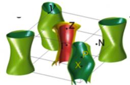 Démonstration de supraconductivité de type s avec noeuds dans le Ba(FeAs1-xPx)2