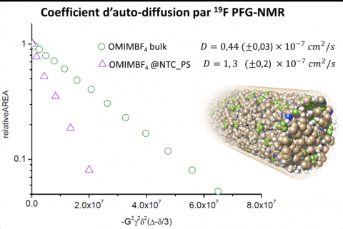 Des accumulateurs Li-ion à la puissance décuplée à base de nanotubes de carbone ?