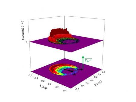 Cartographie d'une collision ion-molécule et identification d'une nouvelle source d'électrons de basse énergie