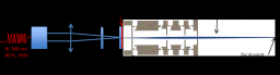 Génération et contrôle de paquets d'électrons ultracourts