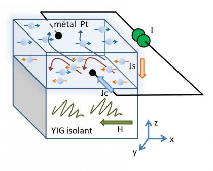 Pilotage d\'ondes de spin dans le YIG par un courant électrique