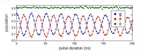 Manipulation cohérente d'états d'Andreev dans un contact atomique supraconducteur