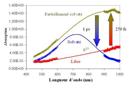Ionisation sous très haute intensité laser dans l'ultraviolet
