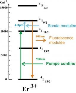 Des fibres de chalcogénures dopées terres rares pour un capteur de CO2 tout-optique...   et tout terrain