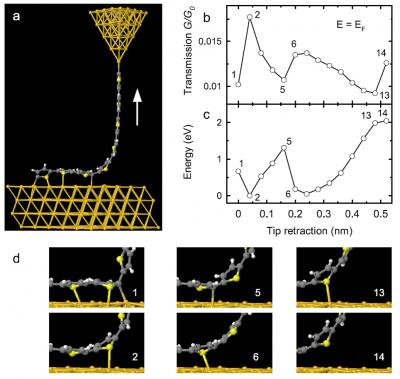 Un fil électrique moléculaire élastique