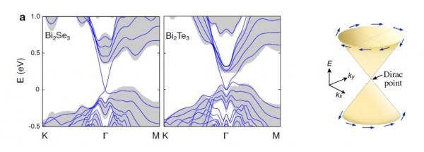 Réalisation d\'un gaz bidimensionnel d\'électrons, par l\'excitation laser d\'un isolant topologique