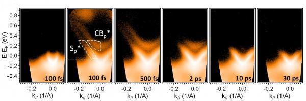 Réalisation d'un gaz bidimensionnel d'électrons, par l'excitation laser d'un isolant topologique