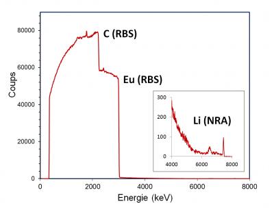 Etude par microsonde nucléaire d'électrodes de composition ternaire pour accumulateur Li-ion