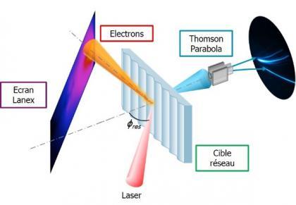 Le surf des électrons sur une onde de surface