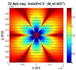Neutron Spin Precession Spectroscopy