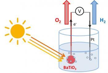 Un champ électrique interne pour booster la production d'hydrogène lors de la photoélectrolyse de l'eau