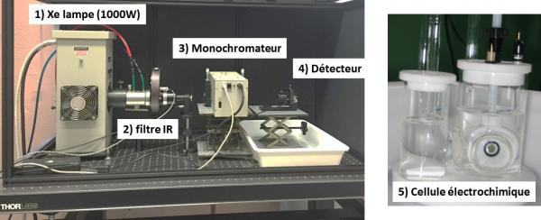 Banc de mesure de la photo-électrolyse de l'eau / spectroscopie d'impédance