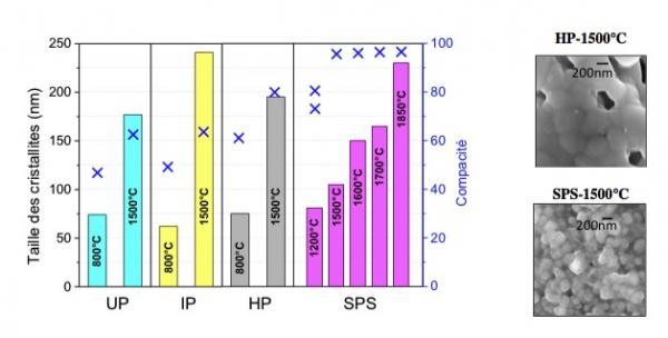 Contrôler la microstructure des matériaux céramiques pour piles à combustible au travers des méthodes de frittage : cas du composé La1.95Sr0.05Zr2O6.975