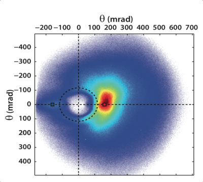 Accélérer des électrons à haute énergie avec des impulsions de lumière laser