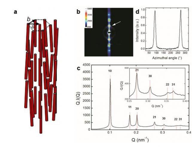 Un cristal liquide aux propriétés originales : la phase colonnaire des suspensions d\'imogolite