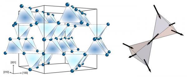 Fragmentation magnétique dans les glaces de spin