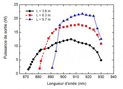Nouveau domaine de longueur d'onde pour les lasers à fibre de puissance