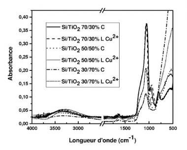 Brevet :  Procédé d'extraction de tensioactif d'un matériau nanoporeux
