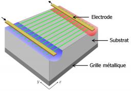 Manipuler la chaleur à l'échelle micrométrique
