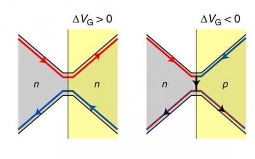 Un dispositif quantique : lame séparatrice pour les électrons à base de jonction p-n en graphène