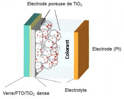 Dopage à l'azote dans des cellules PV : du matériau actif au dispositif