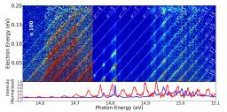 Slow PhotoElectron Spectroscopy (SPES)