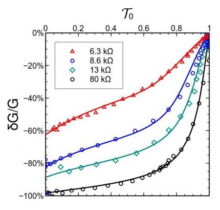 Un progrès dans la compréhension des circuits quantiques